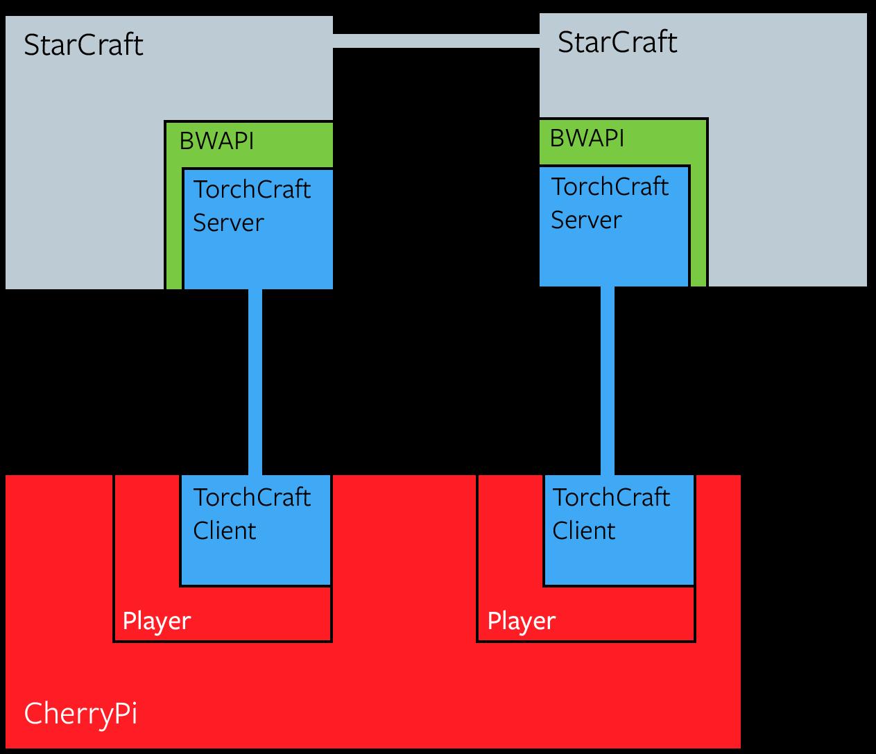 System Architecture · TorchCraftAI